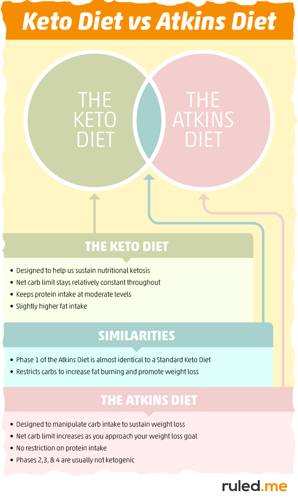 what makes keto different from the atkins diet?