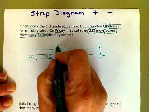 Strip diagram for additionsubtraction youtube math pinterest this video demonstrates using a strip diagram to solve addition and subtraction equations in a word problem ccuart