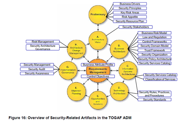 Togaf Framework Diagram Asco 7000 Wiring Overview Of Security Related Artifacts In The Adm Cobit5