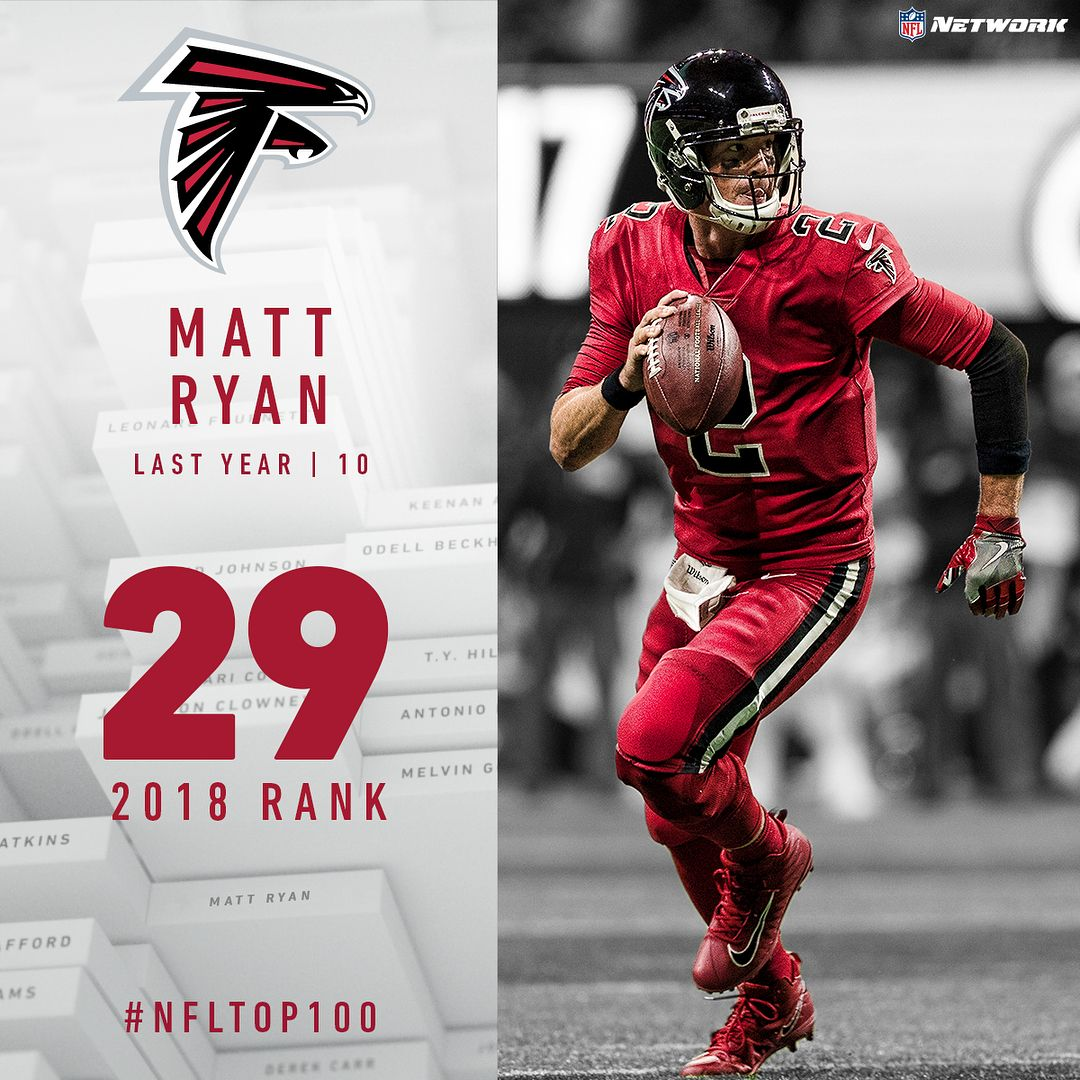 1 6m Followers 434 Following 6 140 Posts See Instagram Photos And Videos From Nfl Network Nflnetwork Matt Ryan Falcons Atlanta Falcons Nfl