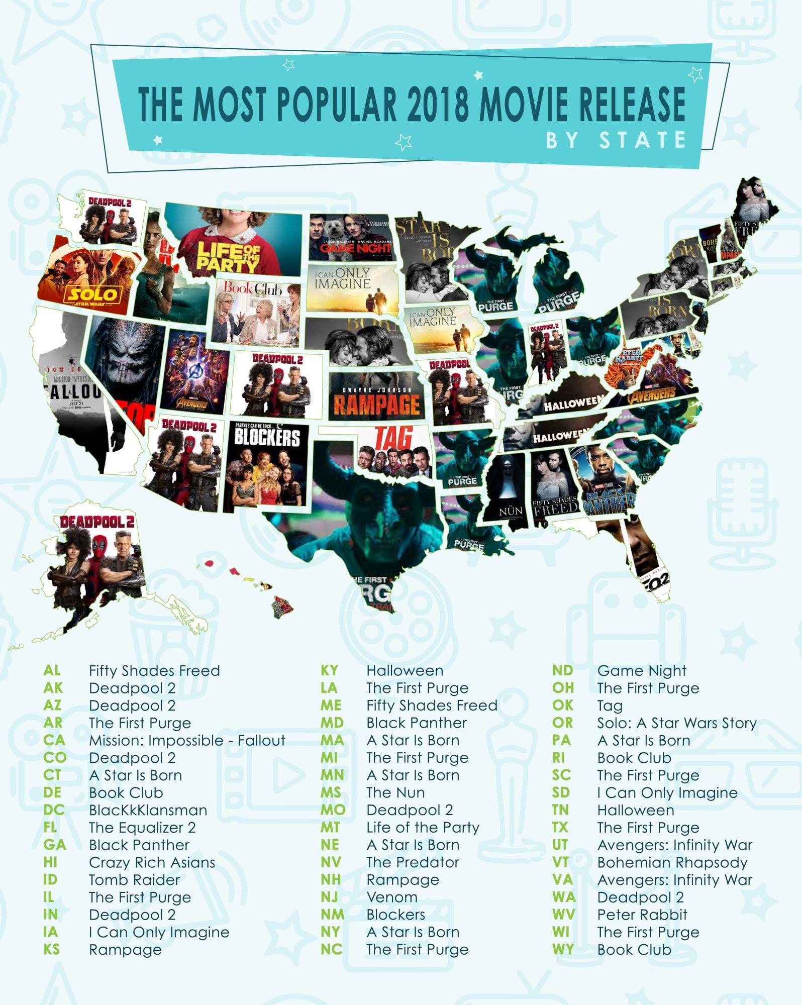 The Most Popular Movies And Tv Shows Of 2018 In The U S Most