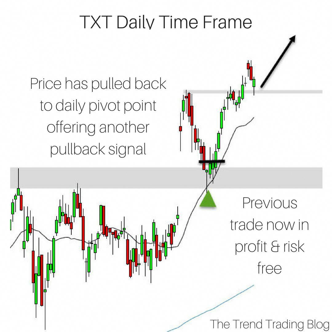 Learn To Trade Forex Trend Trading Intraday Trading Trading