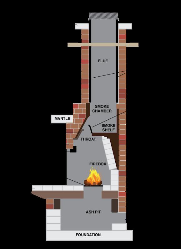 Dizajn Stacionarnyh Mangalov Pechej In 2020 Build Outdoor Fireplace Diy Outdoor Fireplace Outdoor Fireplace