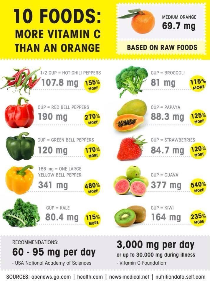 Foods High In Vitamin D And C