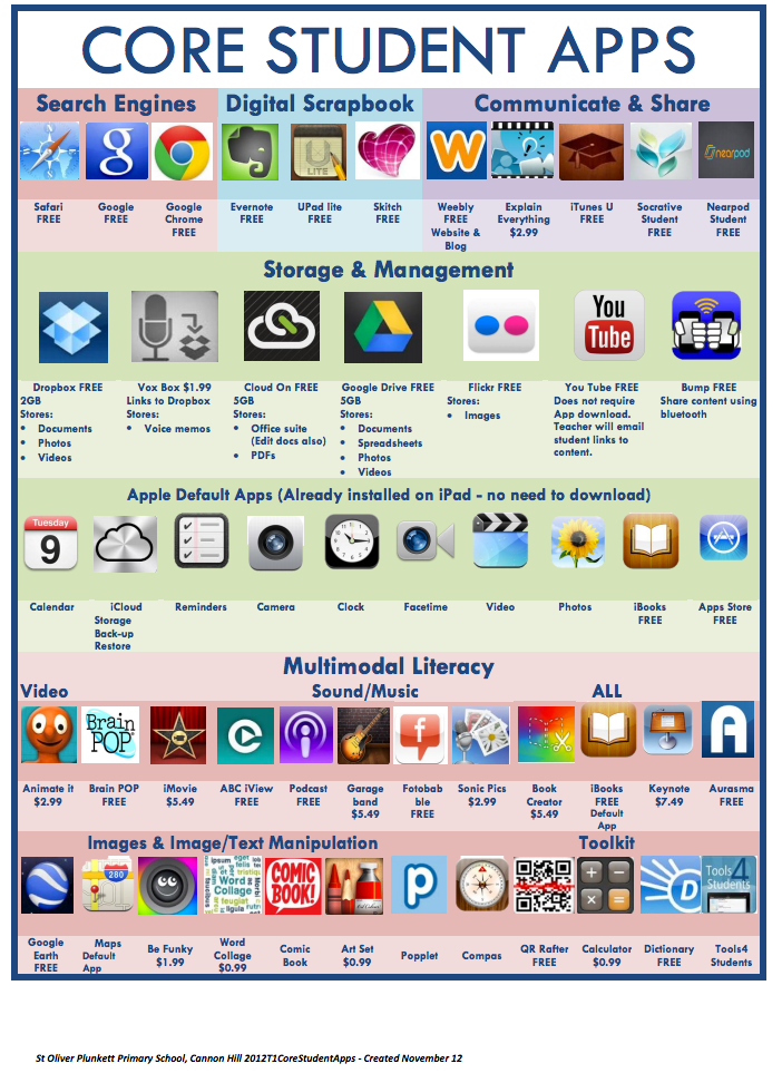 Two Wonderful Visual Lists Of Educational Ipad Apps For Teachers