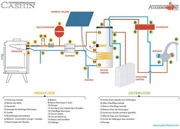 Schema de raccordement du0027un poele au chauffage central © Cashin