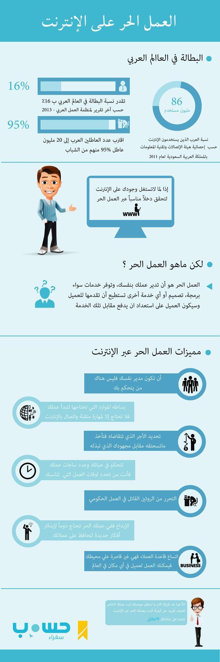 انفوجرافيك العمل الحر على الإنترنت انفوجرافيك عربي Social Media Marketing Business Business Notes Life Skills Activities