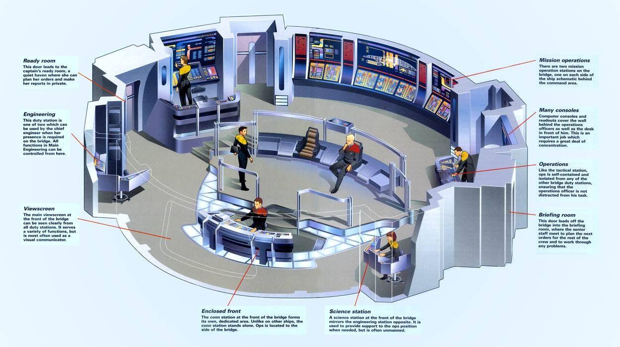 Voyager bridge layout Star Trek Bridge, Ship Map, Star Trek Crew, Starfleet  Ships