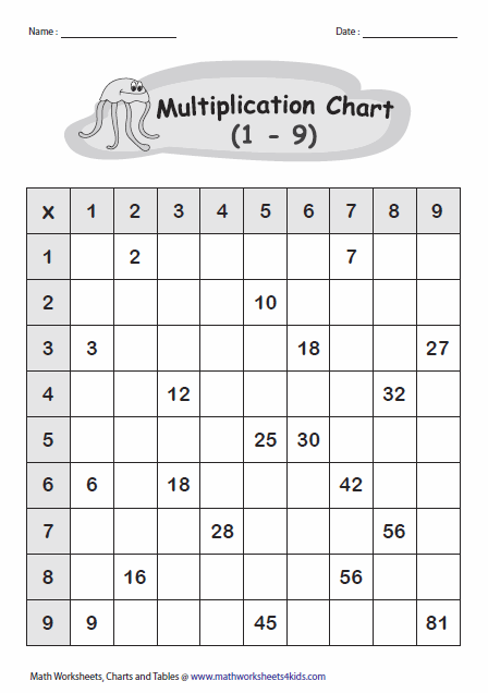 Multiplication Tables And Charts Math Multiplication Worksheets Multiplication Math Multiplication
