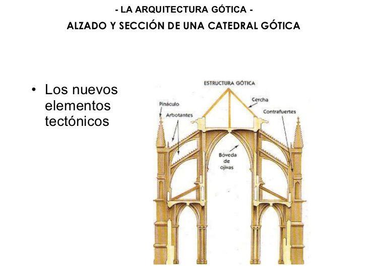 Los nuevos elementos tect nicos alzado y secci n de una for Arquitectura gotica partes