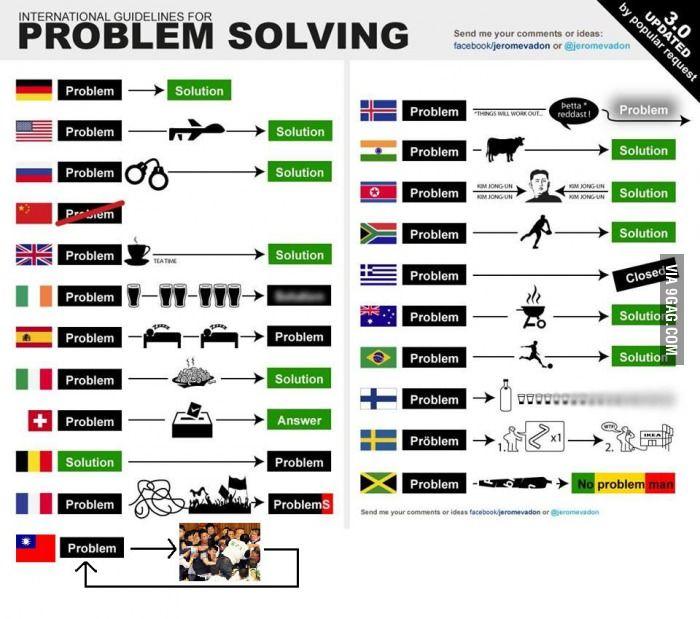 International Guidelines For Problem Solving 3 0 Updated Problem