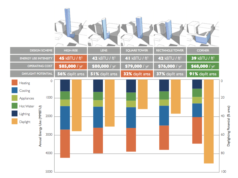 Compare Design Options Energy Use Design Operating Cost