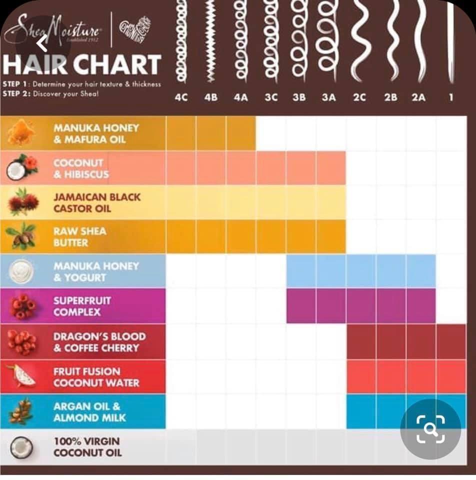 Hair Patterns Chart Google Search Shea Moisture Products Hair Chart Shea Moisture Manuka Honey