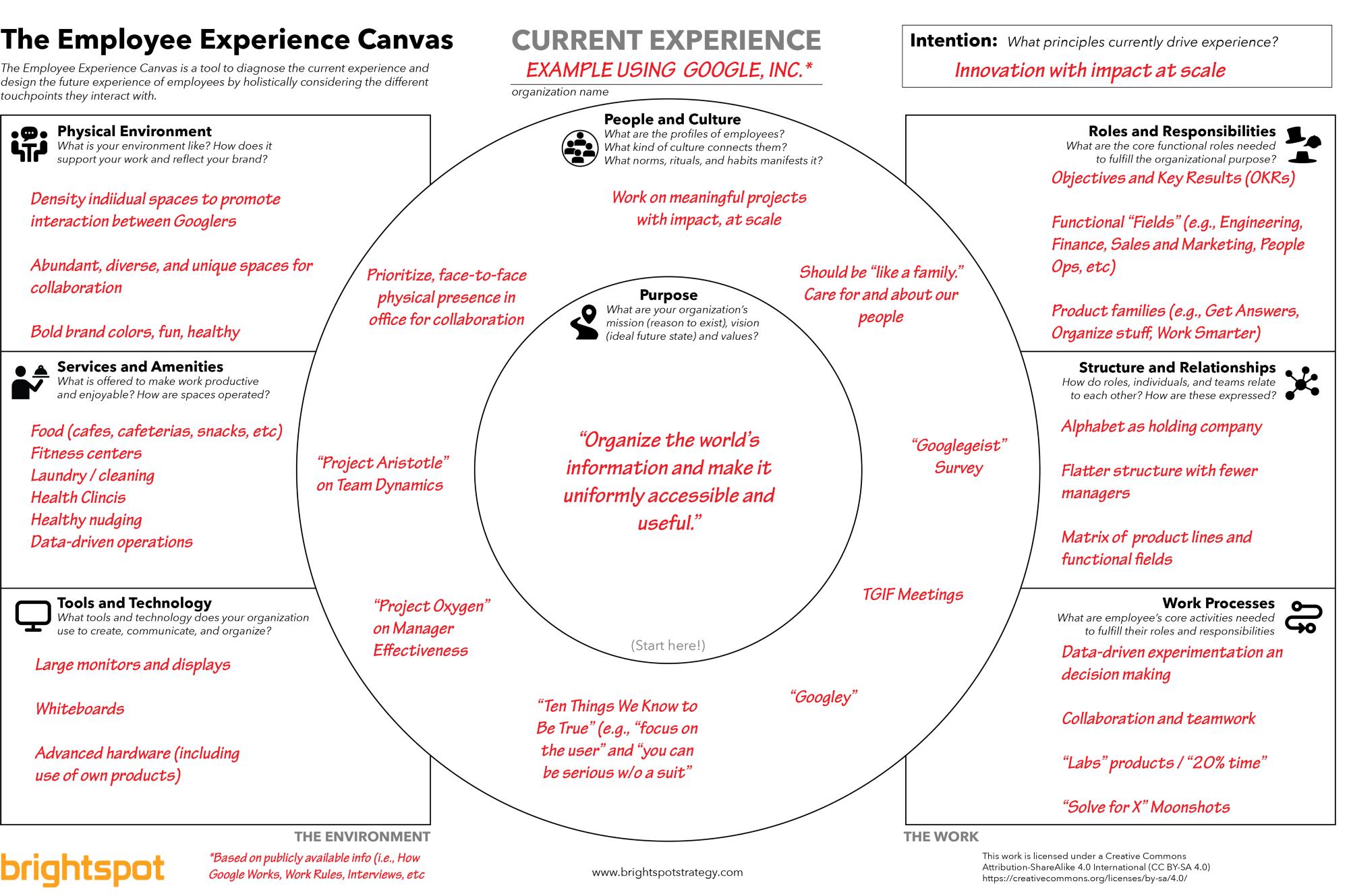 The Employee Experience Canvas Brightspot Strategy Medium Inovacao Mapas Mentais Organizacional