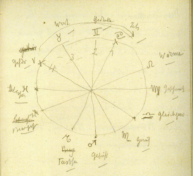 Rudolf Steiner's 12 senses and the Zodiac (a)