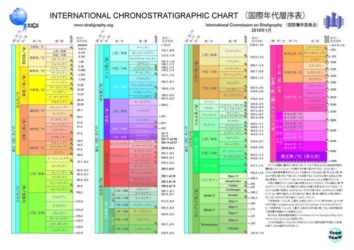 INTERNATIONAL CHRONOSTRATIGRAPHIC CHART(國際年代層序表)