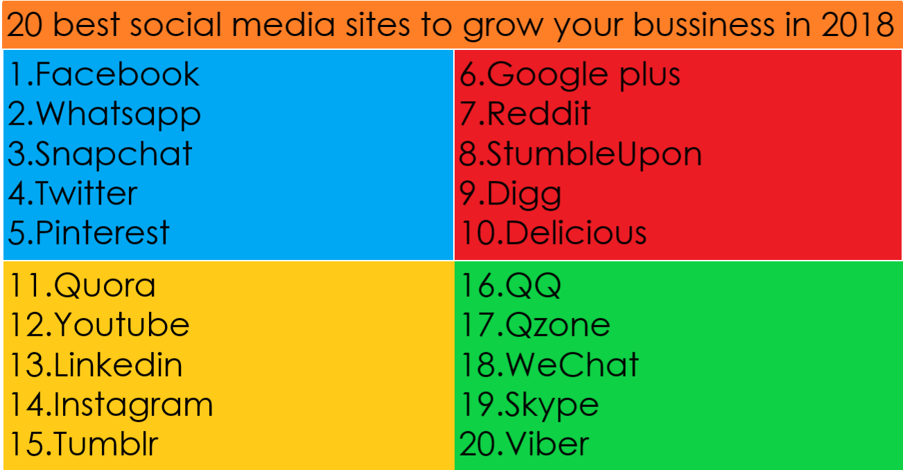 20 best social media sites to grow your business in 2018  We