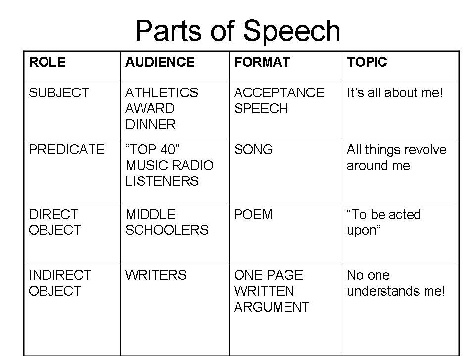 Raft Template JTDI More Instructional Strategies for - speech format