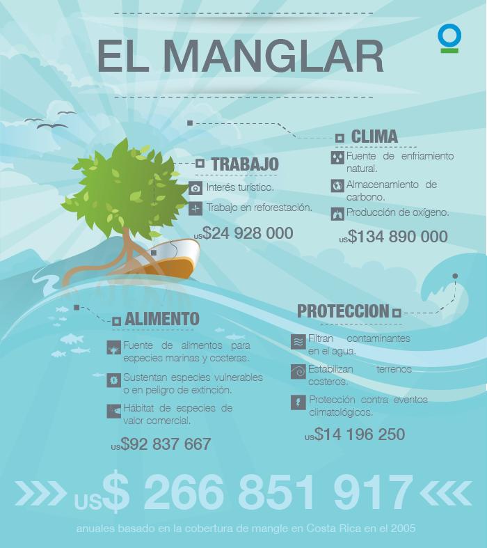 ManglarBeneficiosEconomicos-01