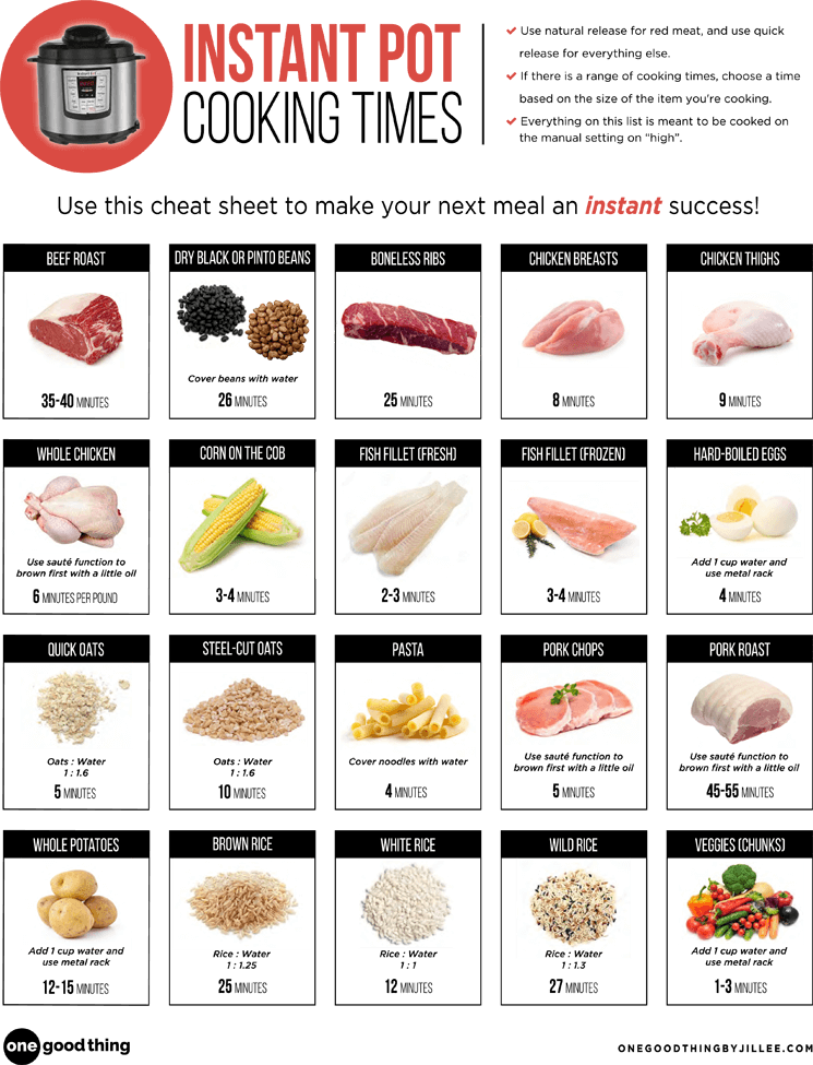graphic relating to Instant Pot Cheat Sheet Printable called The Greatest Enlightening Immediate Pot Cheat Sheet Upon the World-wide-web Basically Obtained