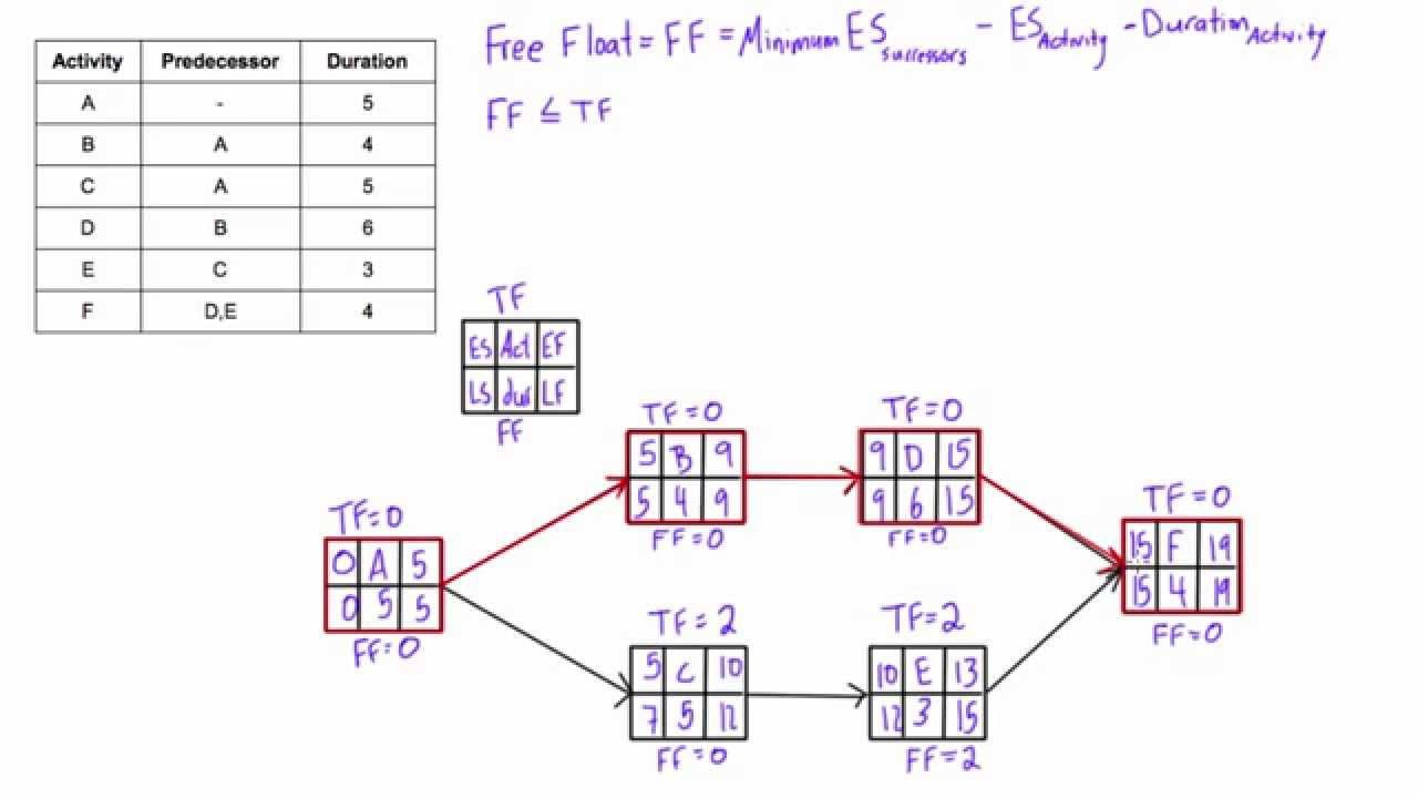 34 Beautiful Aon Network Diagram For You Math Lessons