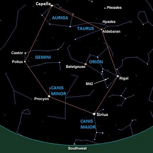 Rigel, Aldebaran, Capella, Pollux, Procyon, and Sirius - Winter Hexagon,  stars in the hexagon are parts of six cons… | Constellations, Taurus  constellation, Procyon