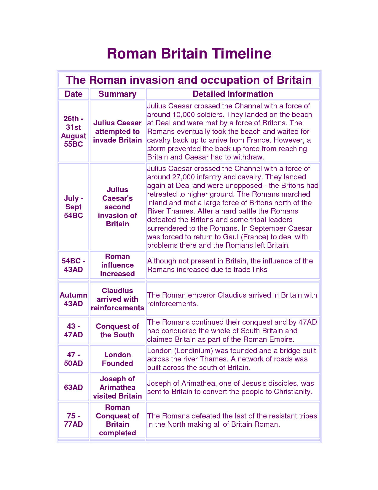 Roman Invasion Britain Timeline