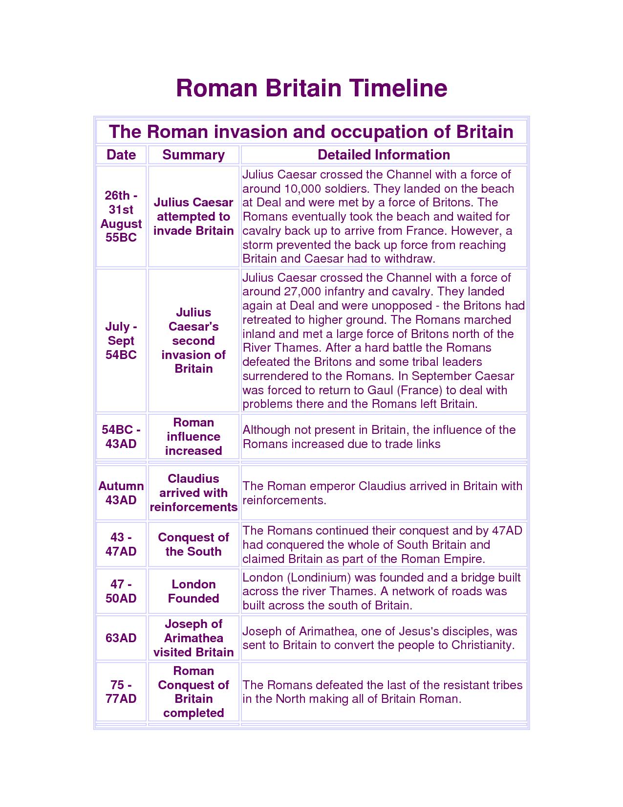 Roman Invasion Britain Timeline