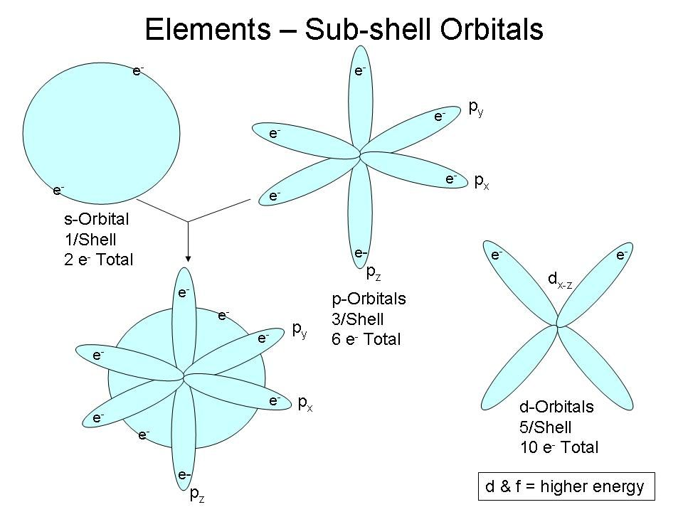 Orbital Shapes  Electron Configuration  Science