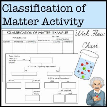 Worksheet Classification Of Matter Luxury Classifying ...