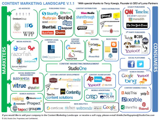 Content-Marketing-Landscape-image.png (675×512) | Marketing ...