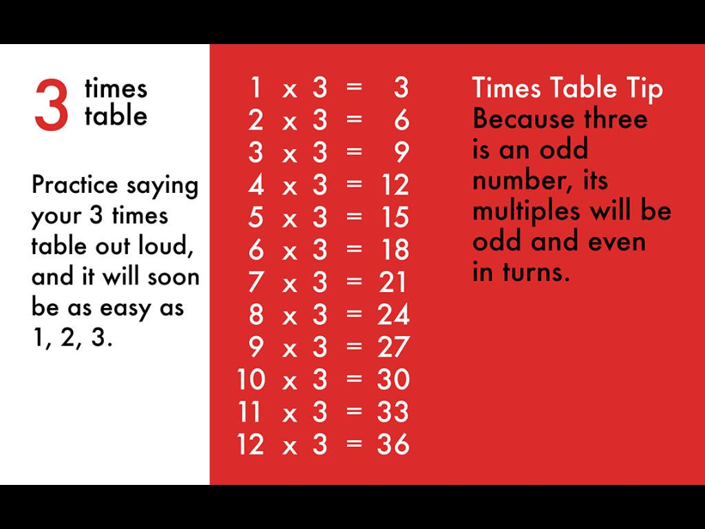 10 Minutes A Day Times Tables With Images Math For Kids Excel