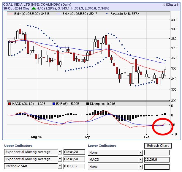 Free Nifty Tips Mcx Tips Forex Tips Buy Coal India Forextips Forex Forex Trading Tips Forex Trading