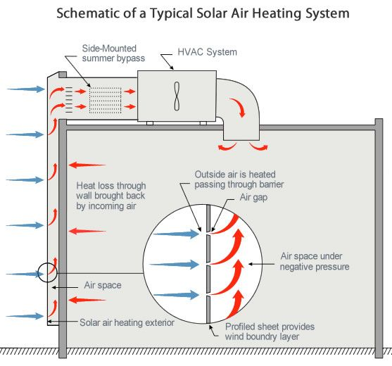 Solar Heating Cooling Energy For A Secure Future Seia Air Heating System Air Heating Heating Systems