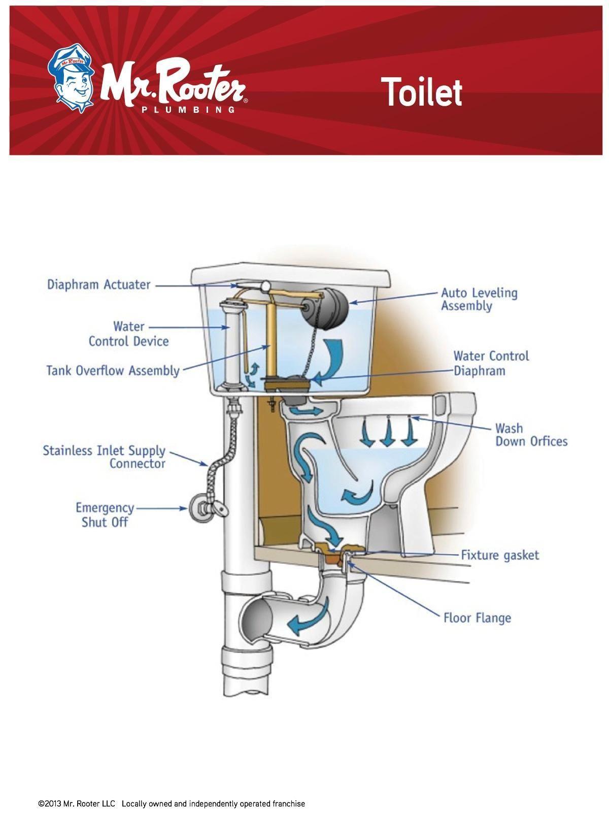 hight resolution of toilet diagram
