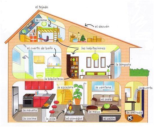 Vocabulario de la casa vocabulario espagnol apprendre for Oggetti x la casa