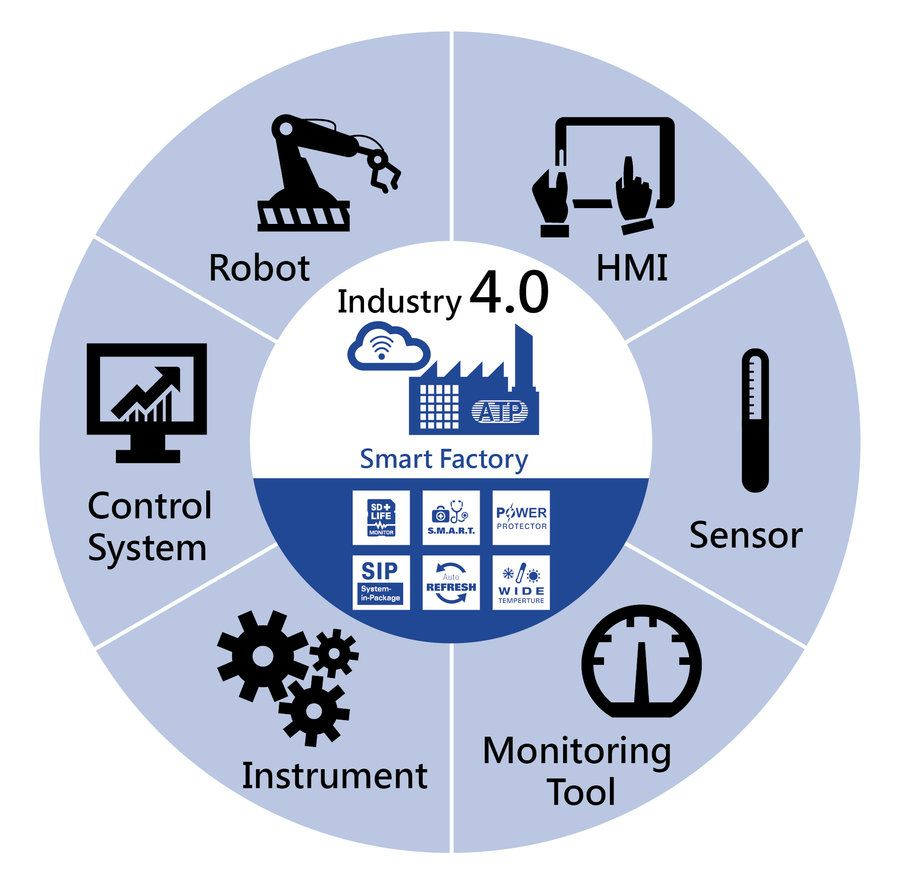 Automation Industry Industry 4 0 Challenges And Solutions For