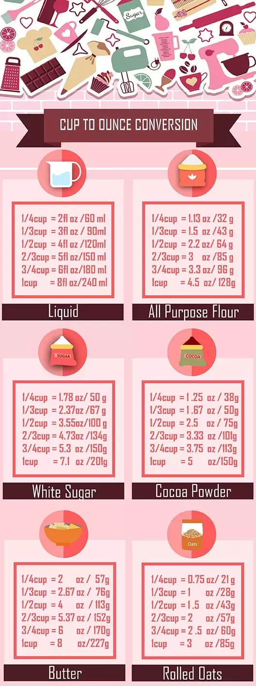 How Many Grams Is 1 Cup Of Sugar Flour And Butter Respectively Quora Baking Conversion Chart Ingredient Conversions Cup To Gram Conversion
