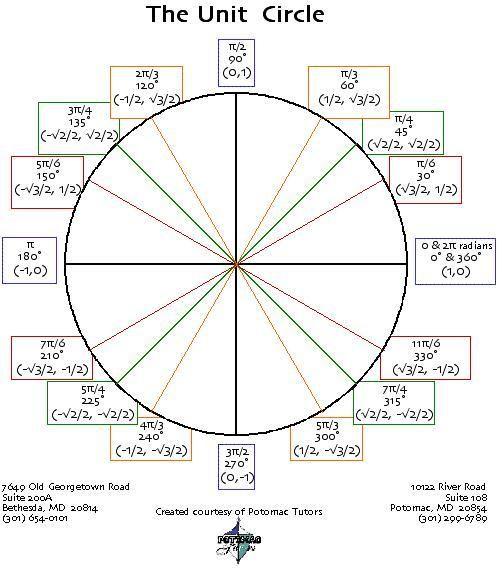 unit circle | The Knowledge | Pinterest | Math