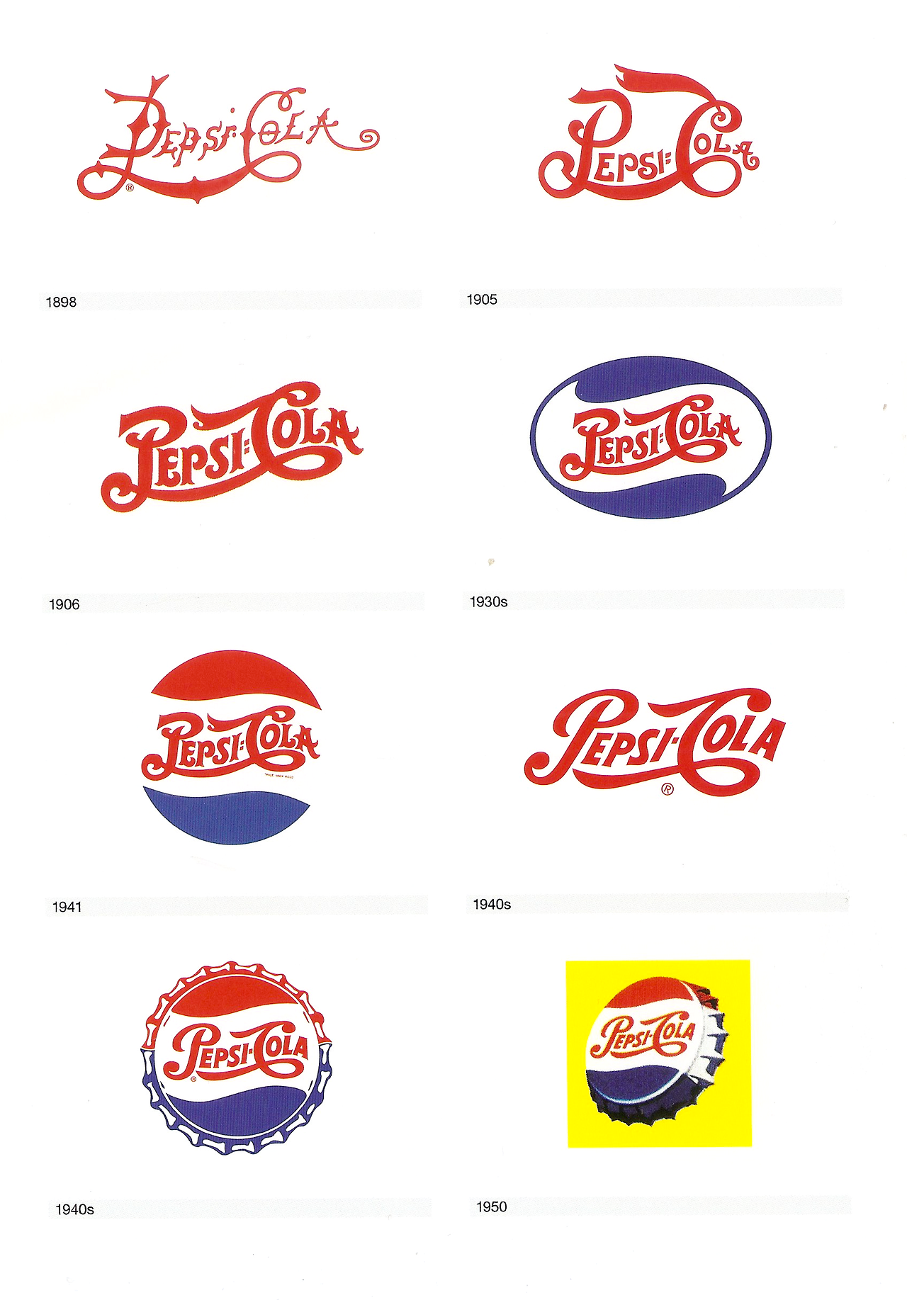 The Pepsi logo throughout the years. It's always the same