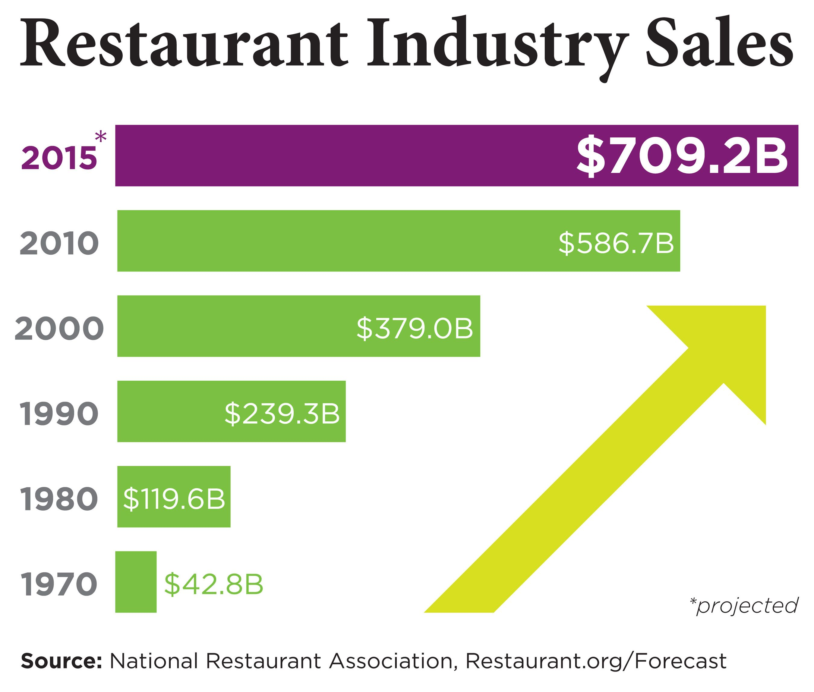 Restaurant Industry Enters Th Consecutive Year Of Growth