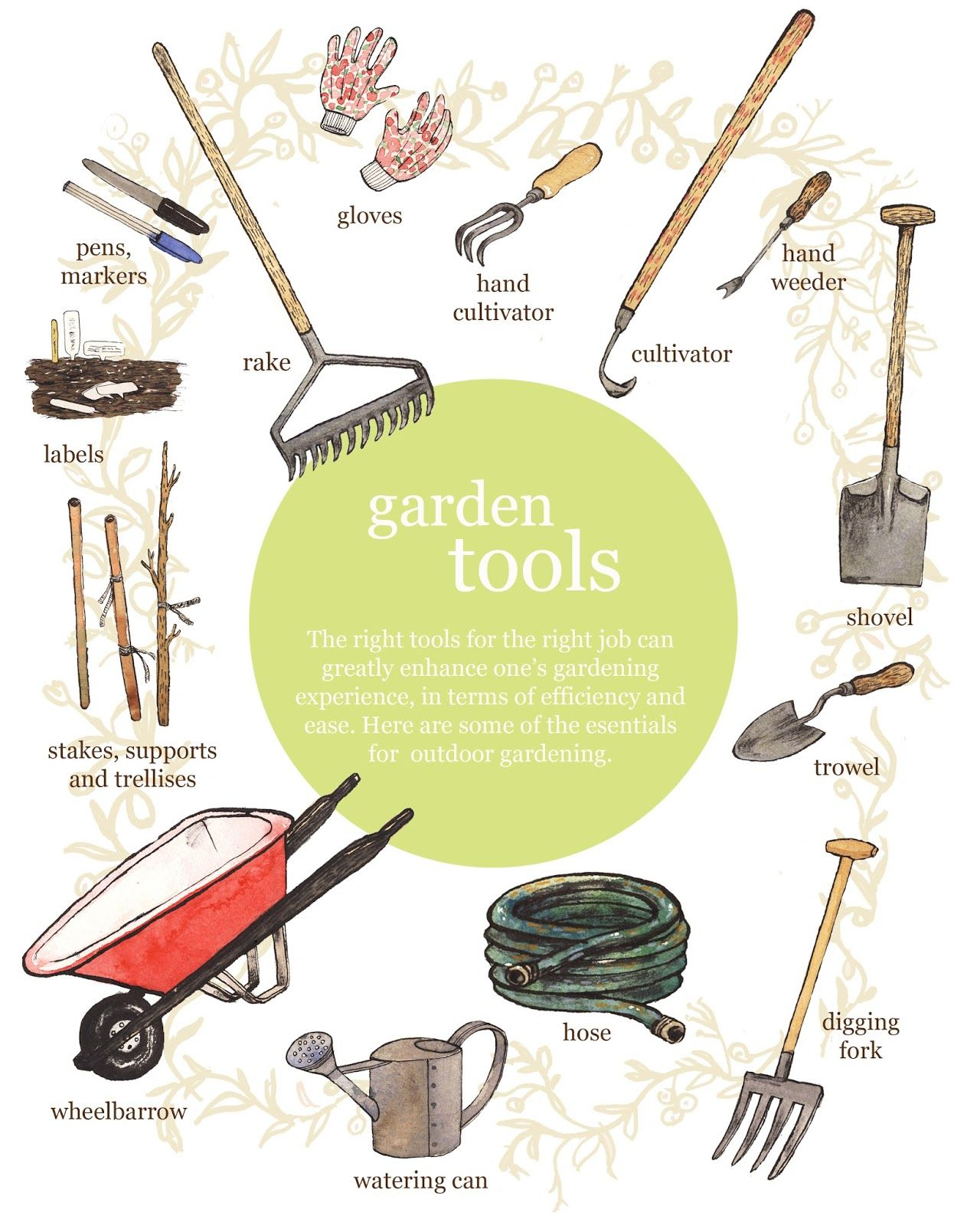 Types Of Gardening Tools Garden Planting
