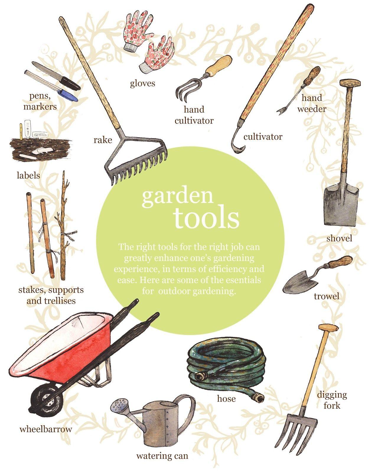 Types Of Gardening Tools Garden Tools Garden Tool Storage