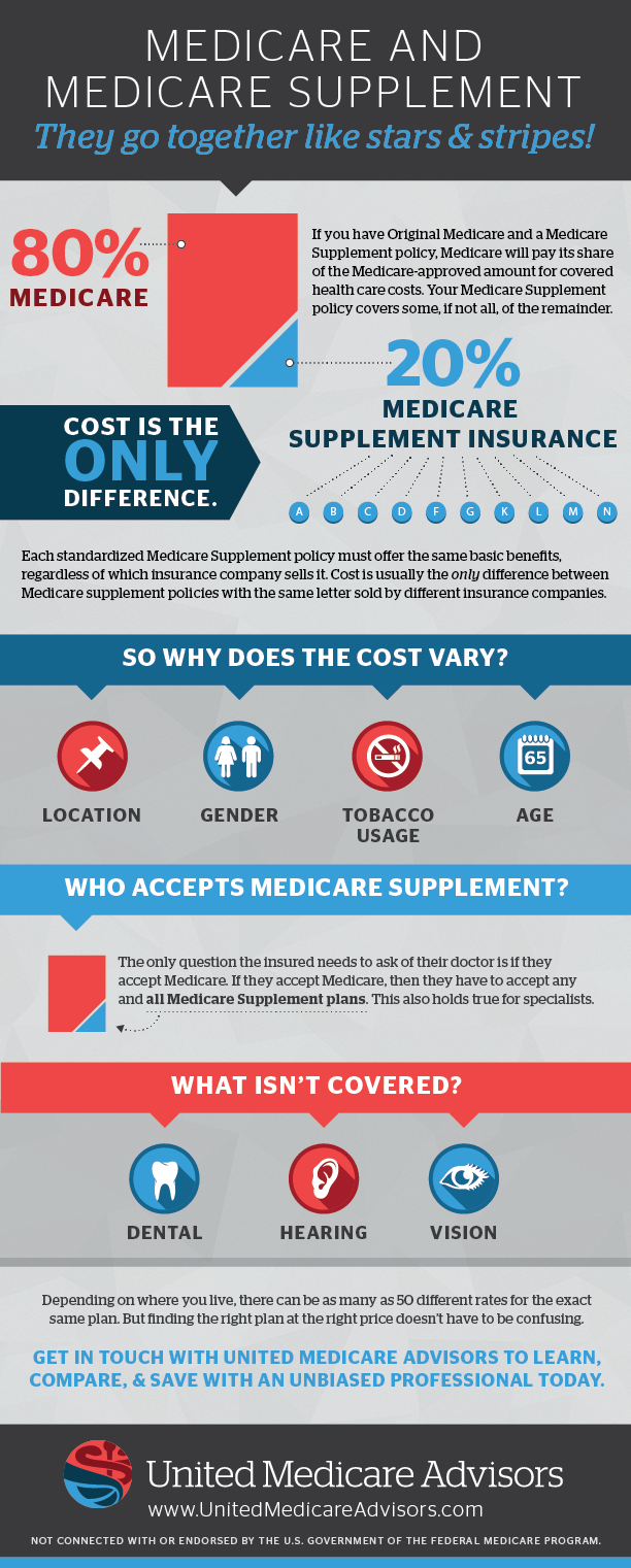 Infographic Medicare Supplement Coverage Basics Medicare