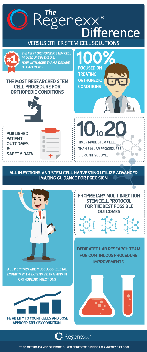 1000 ιδέες για stem cell therapy στο Επιστήμη 1000 ιδέες για stem cell therapy στο Επιστήμη ΒιοτεχνοΠογία και Γενετική