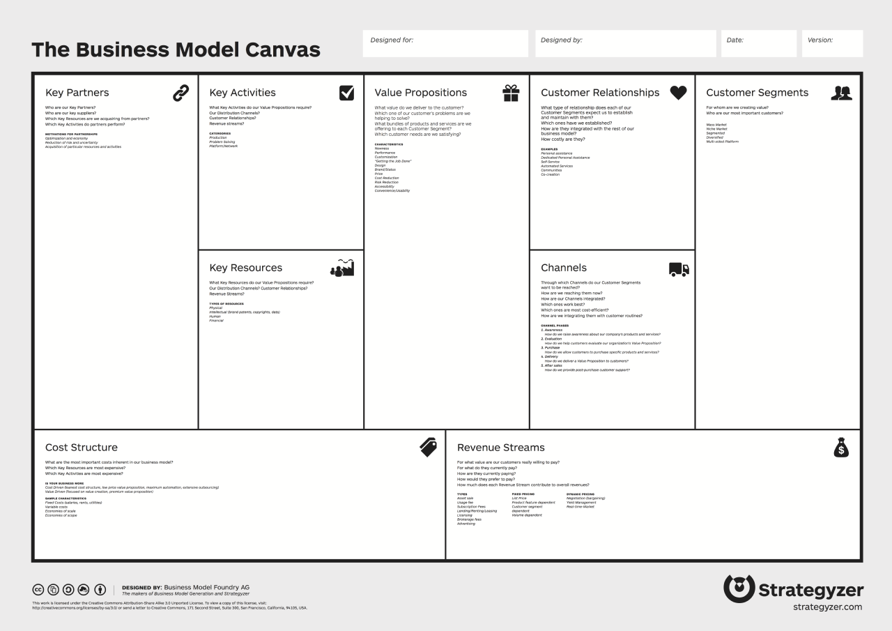 Business Model Canvas Business Model Canvas Wikipedia