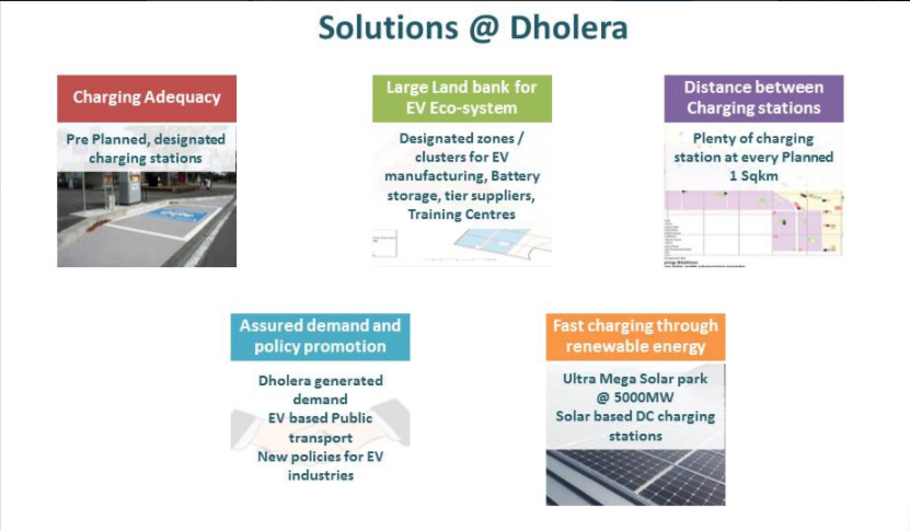 Being A Platinum Rated Green City Dholera Is Committed To Promote Green Technologies New Emerging Mobility Soluti Smart City How To Plan Green Technology