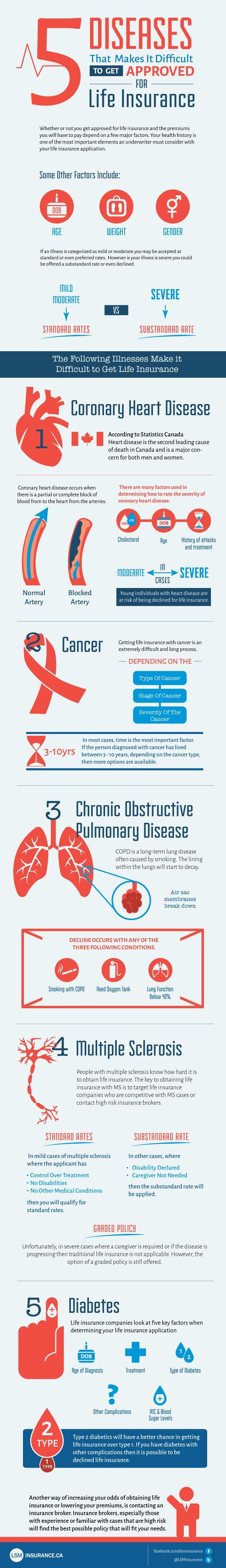 5 Diseases That Make It Hard To Get Life Insurance Disease