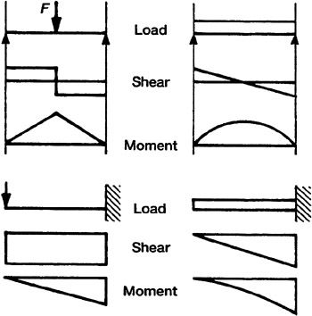 Shear And Moment Diagrams Structural Systems Pinterest