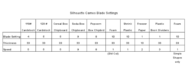 Blade and Speed Settings for Cutting Foam, Chipboard, Shrink Plastic etc on a Silhouette Cameo